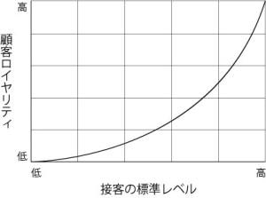 接客の標準レベルが高ければ高いほど、顧客ロイヤリティも当然高くなります